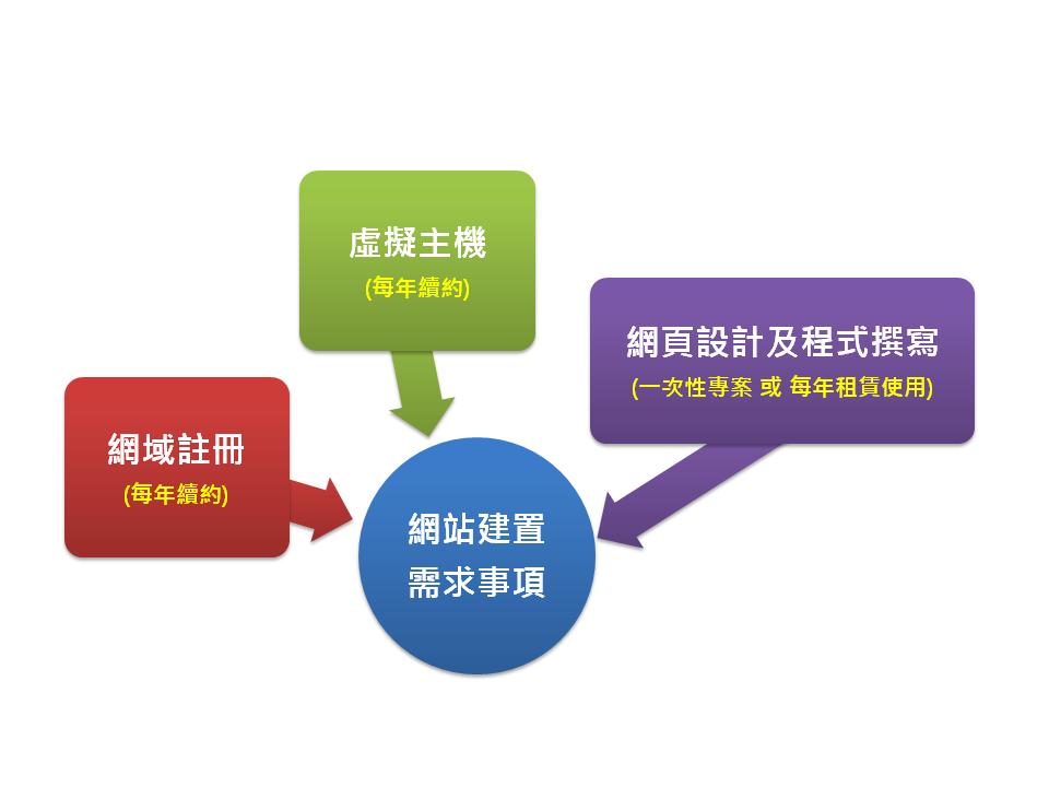 網域註冊、虛擬主機、RWD網頁設計、租賃方案、買斷方案